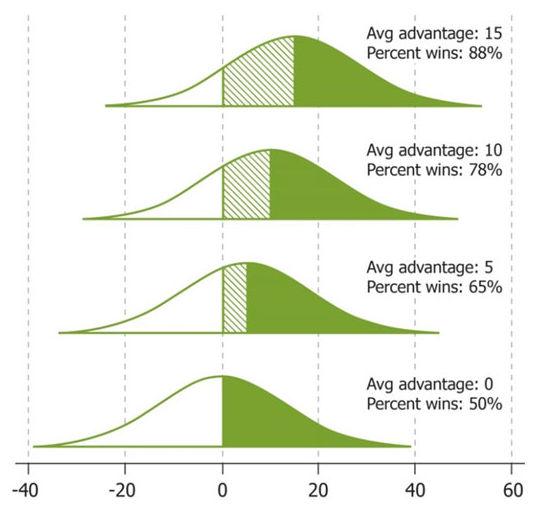 Distribution of yield advantage.