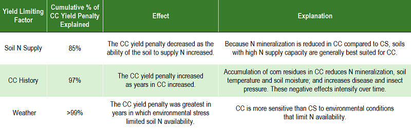 Factors identified as explaining the yield penalty for continuous corn (CC) compared to corn rotated annually with soybean.