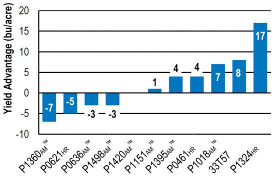 Chart: Yield advantage