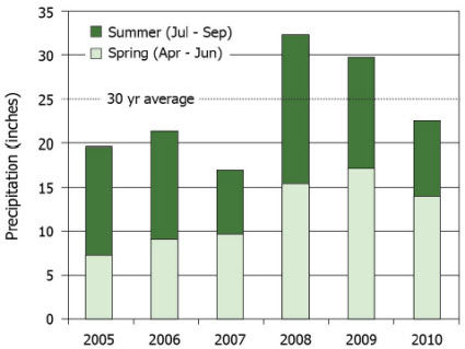 Growing season precipitation in Urbana, Ill, 2005-2010 and 30-yr average.