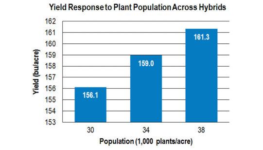 yld_response_plant