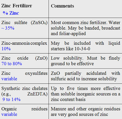 Common zinc fertilizer sources.